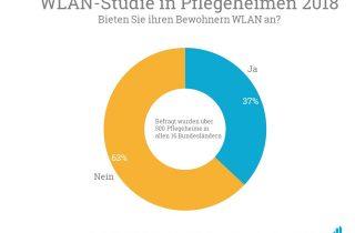 Grafik WLAN-Studie Pflegeheime Deutschland 2018