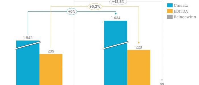 Im ersten Halbjahr 2018 konnte Korian einen starken Anstieg im Reingewinn im Vergleich zum Vorjahr verzeichnen.