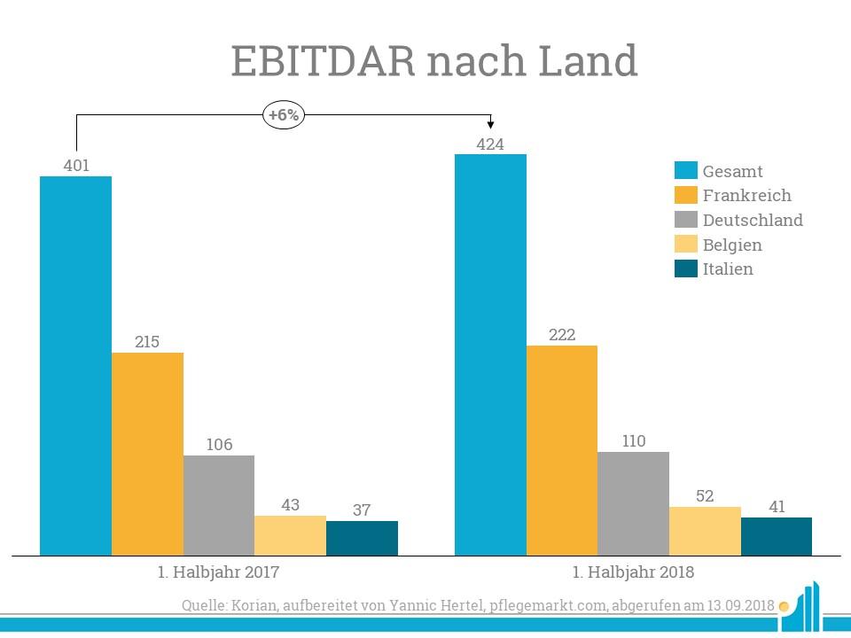 Außerhalb Frankreichs stellt Deutschland den größten Posten für die Einnahmen von Korian.