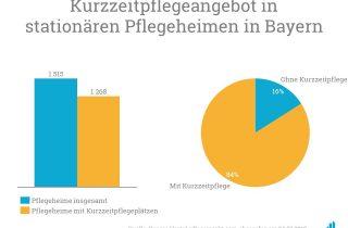 Ein Großteil der Pflegeheime in Bayern bieten bereits Kurzzeitpflege an.
