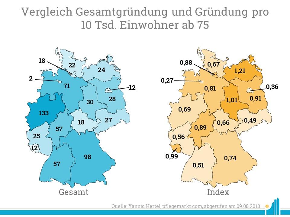 Der Index zeigt die Verteilung der Gesamtgründungen in Relation zur Bevölkerung ab 75 an.
