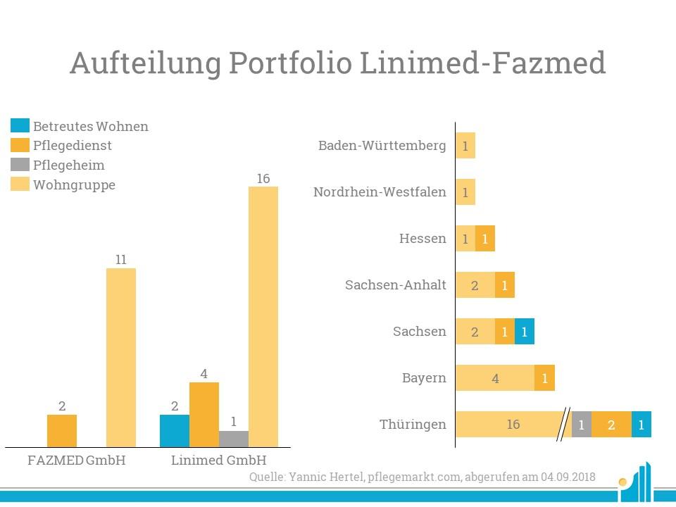 Verteilung des Portfolios der Linimed Fazmed