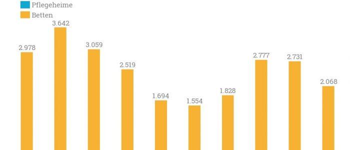 Neugründungen der vergangenen zwei Jahre nach Quartalen