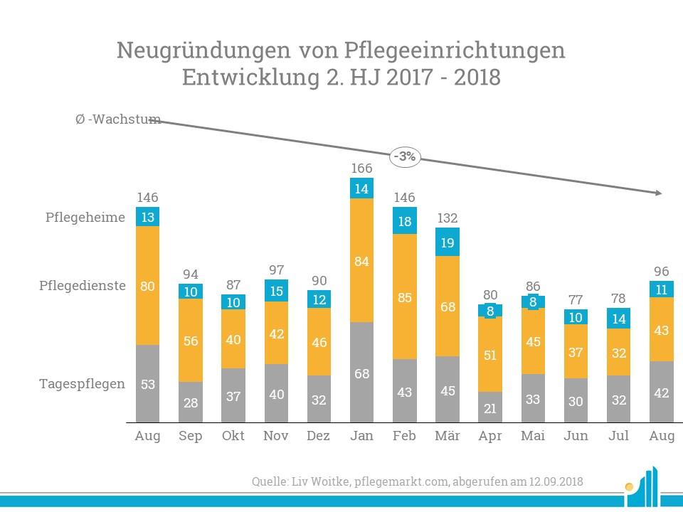 Gründungsradar: Die Neugründungsquote steigt im August deutlich an