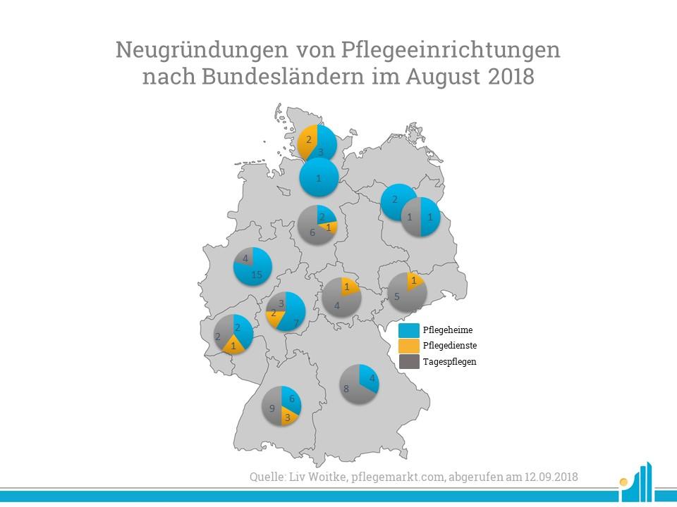 Besonders in Nordrhein-Westfalen und Baden-Württemberg wurden viele Neugründungen verzeichnet.