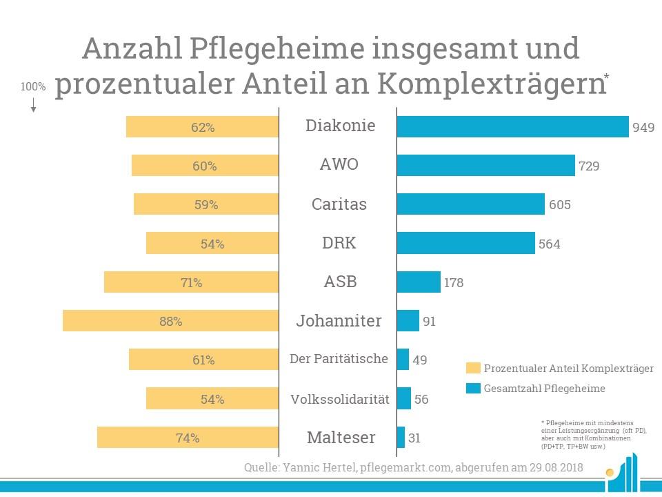 Zwar gehören die Johanniter zu den kleineren Wohlfahrtsverbänden im Bezug auf die stationäre Marktmacht, dennoch haben die den größten prozentualen Anteil an Komplexträgern.