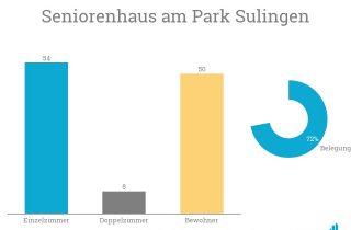 Die Specht Gruppe übernimmt in Sulingen ihr zweites Seniorenheim.