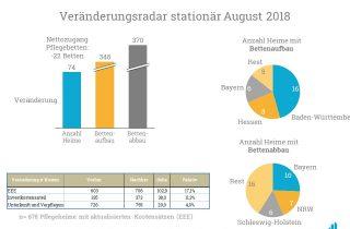Eine Analyse der Bettenauf- und -abbauten im August 2018