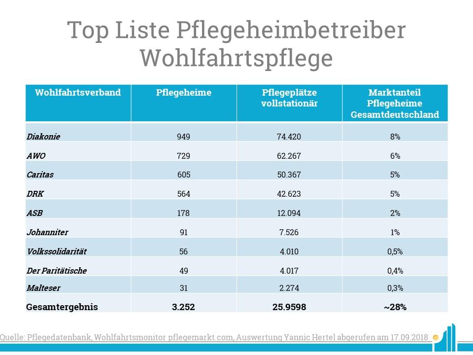 Insgesamt machen die Pflegeheime der Wohlfahrtspflege fast 30 Prozent der Pflegeheime in Deutschland aus.