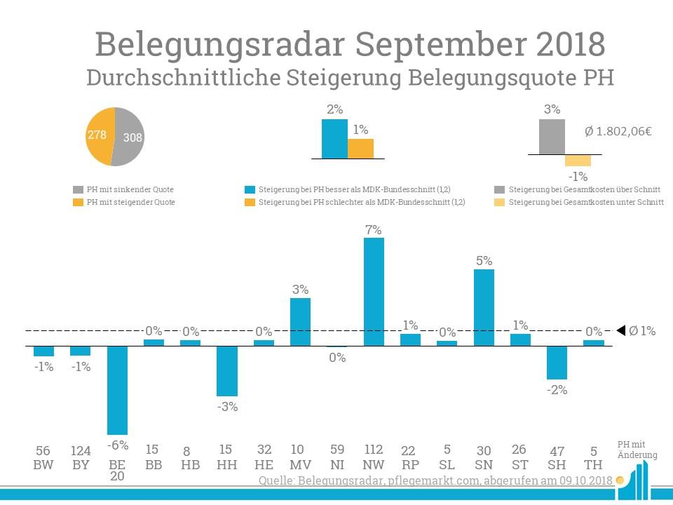 Im Belegungsradar September beträgt die durchschnittliche Steigerung einen Prozentpunkt.