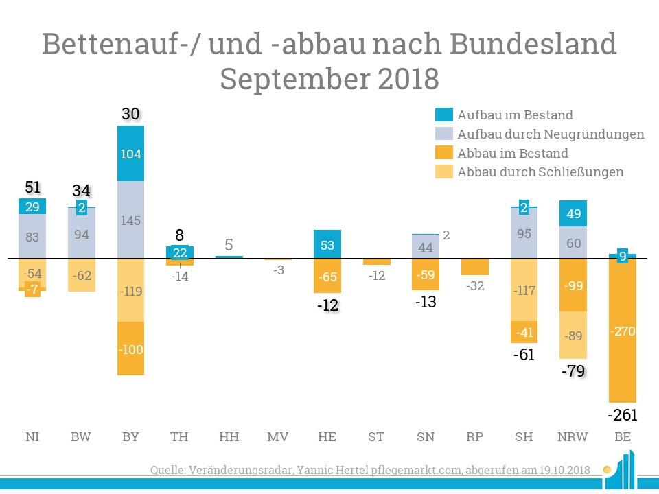 Die meisten neuen Pflegebetten Netto verzeichnet Niedersachsen. Den größten Zustrom an Betten im Bestand kann Bayern für sich verbuchen.