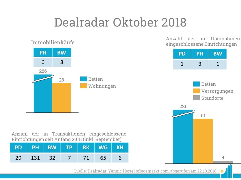 Im Dealradar Oktober gab es vor allem viele Immobilienkäufe.