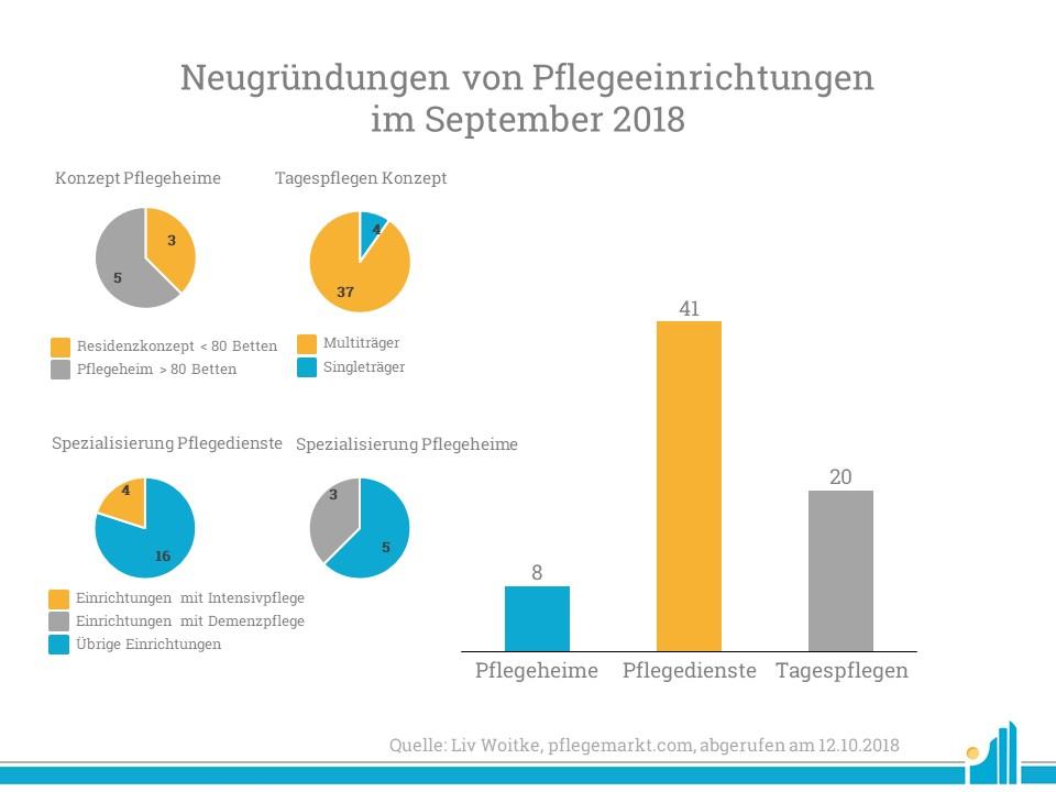 Im September 2018 wurden mit großer Mehrheit Pflegedienste gegründet.