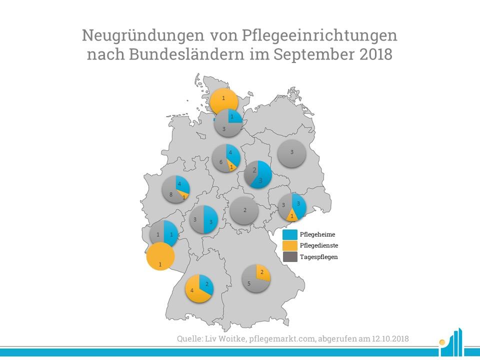 Besonders in Nordrhein-Westfalen und Niedersachsen wurden viele Neugründungen verzeichnet.