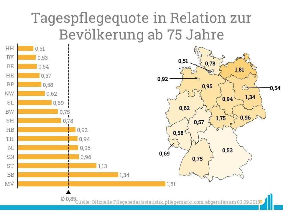 Besonders hoch ist die Tagespflegequote in Mecklenburg-Vorpommern und Brandenburg.