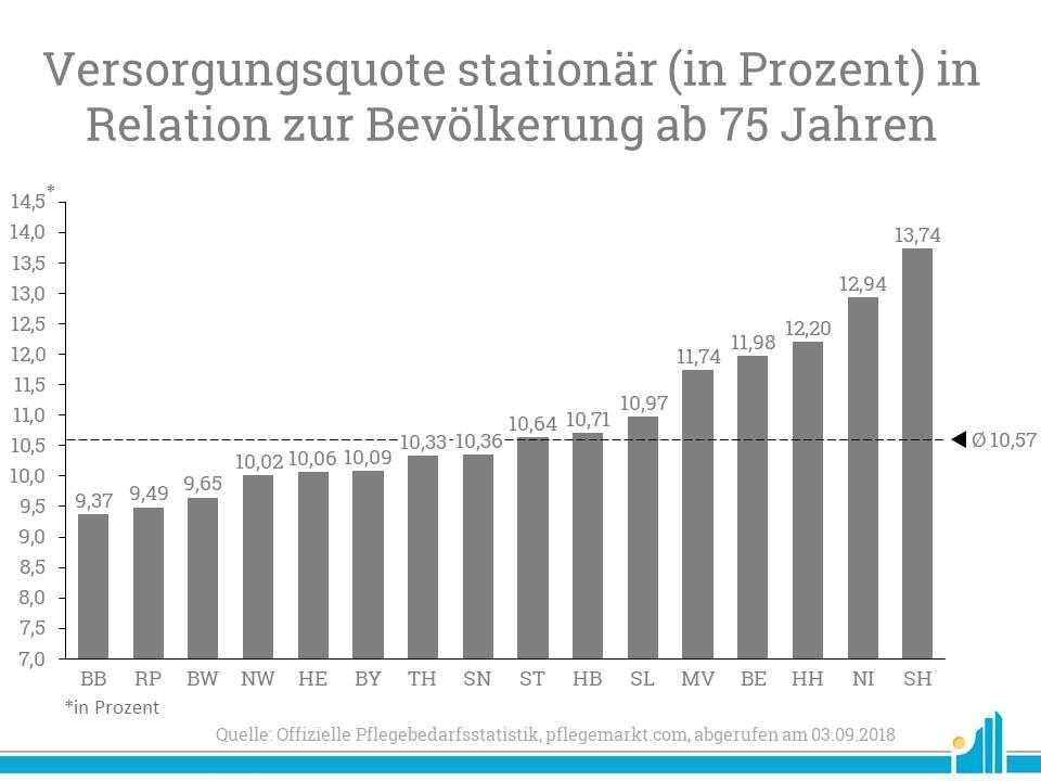Eine sehr hohe stationäre Versorgungsquote bieten Schleswig-Holstein und Niedersachsen.