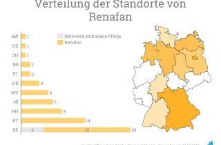Die Verteilung der Pflegestandorte von Renafan.