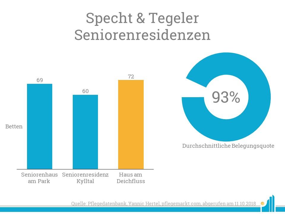 Die Specht & Tegeler Seniorenresidenzen übernimmt ihr drittes Heim - das Haus am Deichfluss, mit 72 Betten.