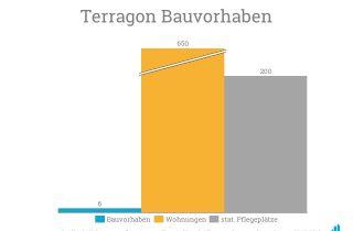 Bauvorhaben von Terragon Oktober 2018