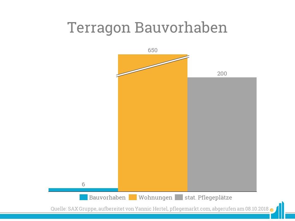 Terragon arbeitet zur Zeit an sechs Bauvorhaben mit 650 Wohneinheiten und 200 stationären Pflegeplätzen.