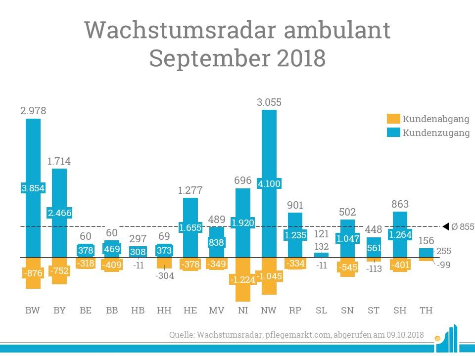 Den größten Nettoanstieg an ambulanten Kundenversorgungen verzeichnete Nordrhein-Westfalen.