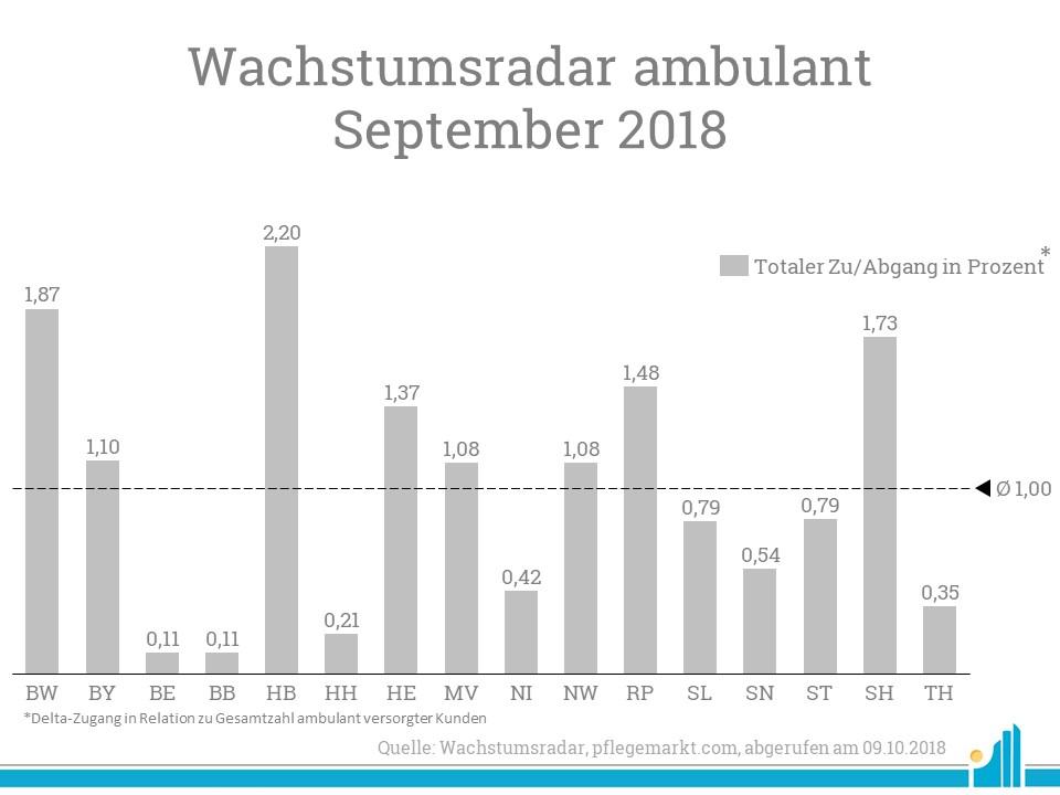 Der prozentuale Anstieg an versorgten Patienten im Wachstumsradar September 2018 war vor allem in Bremen sehr hoch.