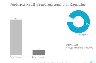 Aedifica kauft das Seniorenheim J.J. Kaendler.