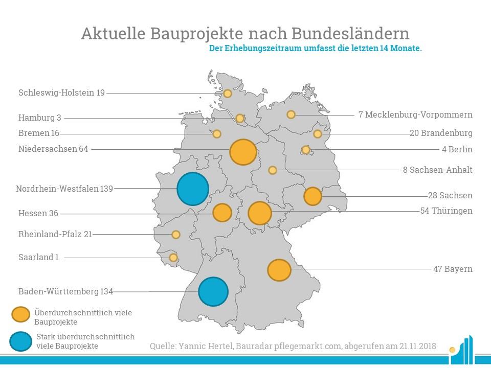 Nordrhein-Westfalen ist baufreudigstes Bundesland im November.