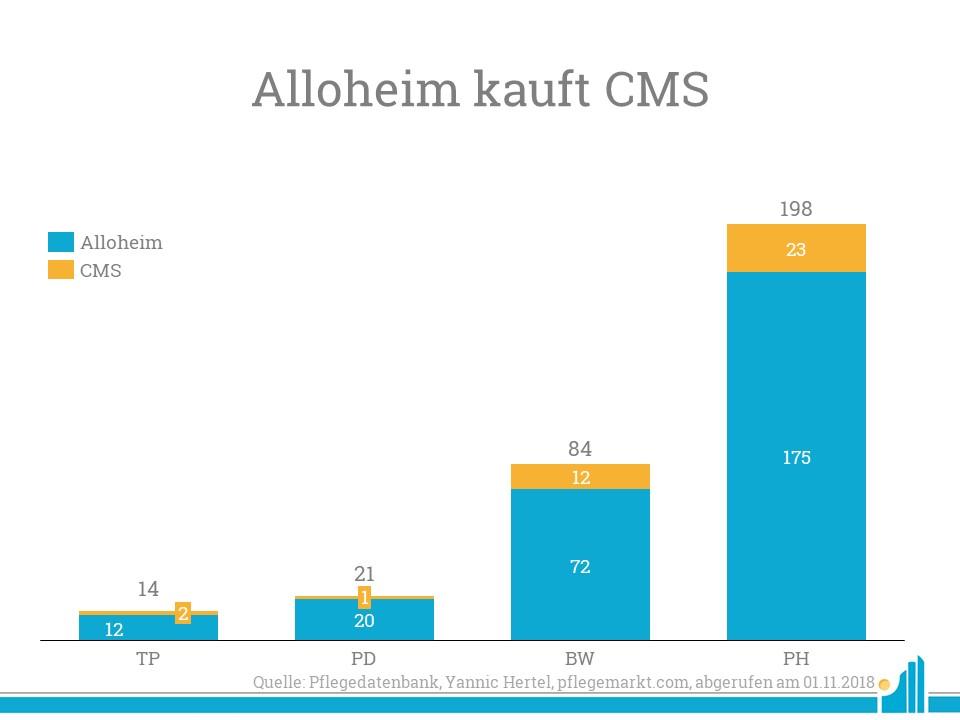 Alloheim kauft die CMS Unternehmensgruppe und stockt damit ihr eigenes Portfolio auf.