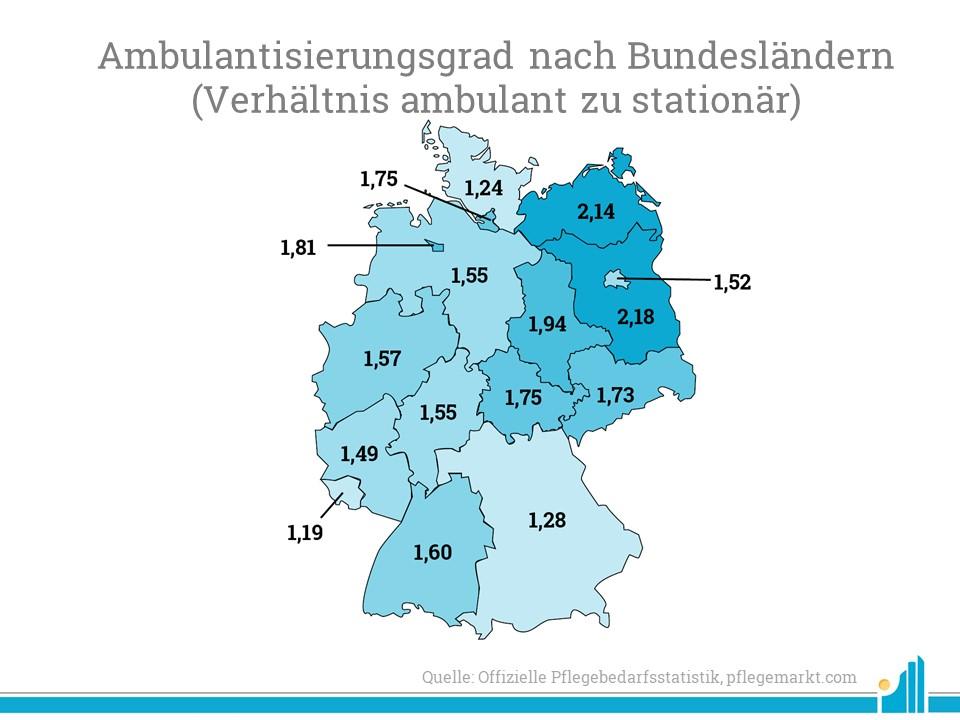 Pflegebedarfsstatistik: Der Ambulantisierungsgrad ist vor allem in den neuen Bundesländern sehr hoch.