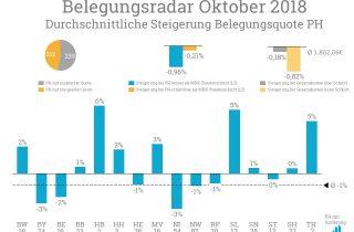 Im Belegungsradar Oktober beträgt die durchschnittliche Steigerung minus einen Prozentpunkt.