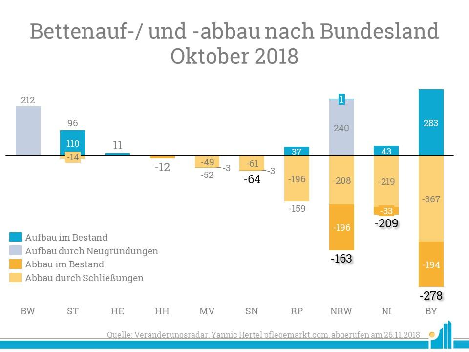 Zusätzlich zu den neu gegründeten Pflegeheimen, gab es auch einige Bettenaufbauten in Bestandsbauten. Hier tat sich vor allen Dingen Bayern hervor, die jedoch auch den größten Deltarückgang hinnehmen mussten.