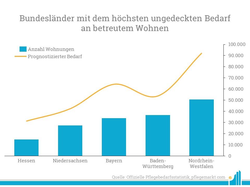 Besonders hoch ist die Diskrepanz zwischen offenem und gedeckten Bedarf in Bayern und NRW.