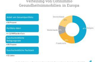 Das Portfolio an Gesundheitsimmobilien bei Cofinimmo verteilt sich vor allem auf Belgien.