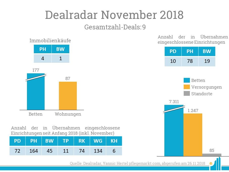 Besonders die Übernahme von Dorea treibt die Zahl der übernommenen Pflegeheime im Dealradar in die Höhe.