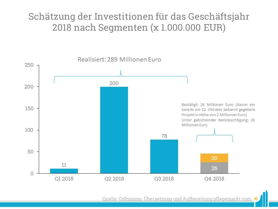 Bisher hat Cofinimmo 2018 bereits 289 Millionen Euro investiert.
