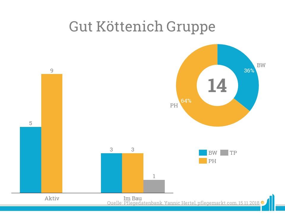 Die Gut Köttenich Gruppe bietet vor allem bei Service-Wohnen dem Kunden viele Möglichkeiten.
