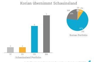 Mit der Übernahme der Schauinsland Pflegebetriebs-GmbH verstärkt Korian seine Stellung in Pforzheim, wo sie bereits mit dem Haus Osterfeld vertreten sind.