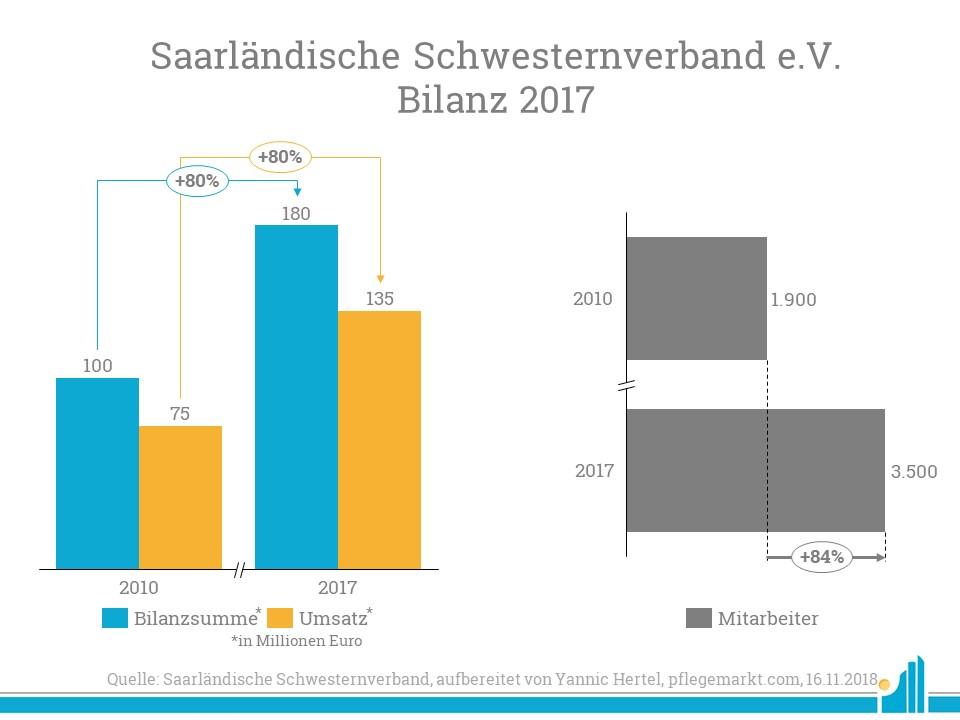 Die Bilanz des Saarländischen Schwesternverbandes 2017 im Vergleich zu vor sieben Jahren.