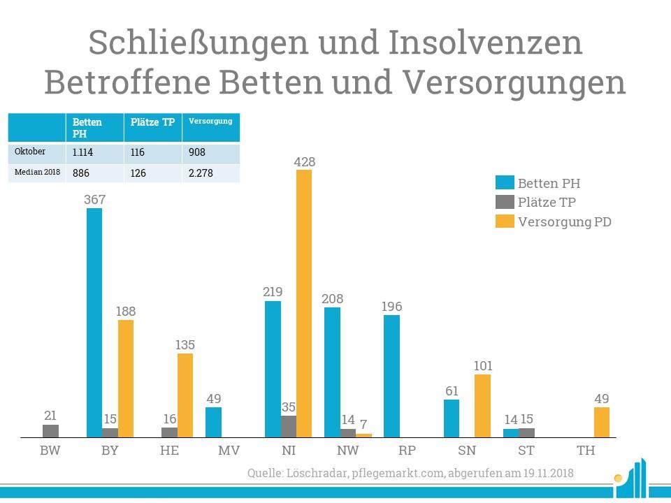 Im Löschradar Oktober 2018 lag nur das Volumen der geschlossenen Pflegeheime über dem bisherigen Jahresmedian.