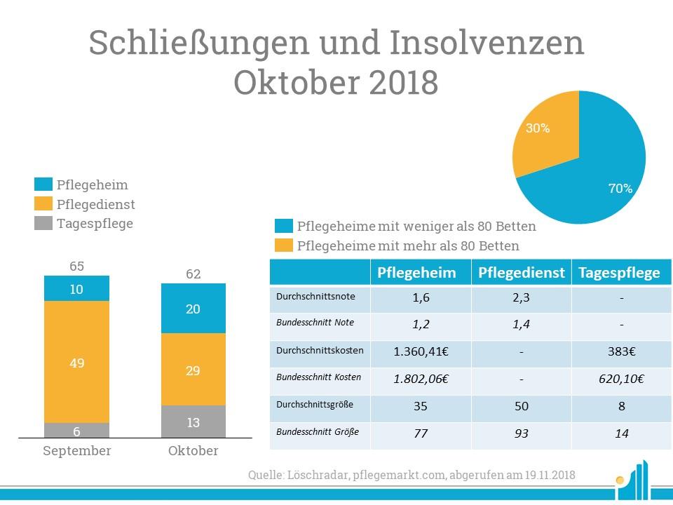 Bei Analyse des Löschradar fällt auf, dass beinahe alle geschlossenen Dienste und Einrichtungen in Hinsicht auf Größe und Kosten unter Bundesschnitt lagen.