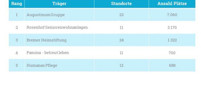 Die Top 5 Betreiber betreutes Wohnen 2019, Redaktionsschluss 05.11.2018, werden von der Augustinum Gruppe angeführt.