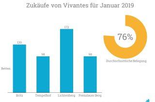 Die Zukäufe von Vivantes belaufen sich auf insgesamt knapp 500 Häuser.