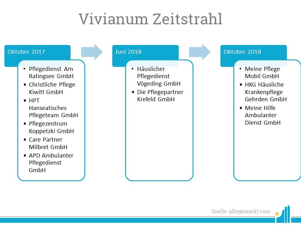 Mit der erst 2016 neu gegründeten Vivianum Gruppe zeigt ein weiteres Unternehmen starke Ambitionen im im ambulanten Pflegemarkt