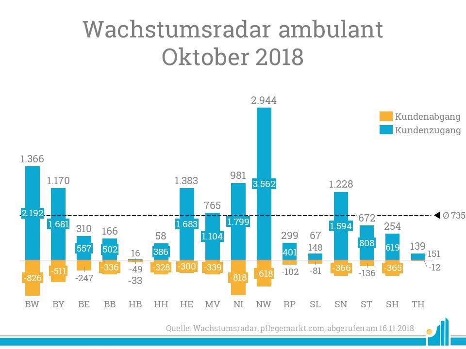 Der durchschnittliche Kundenzugang je Bundesland betrug im Wachstumsradar Oktober 735.