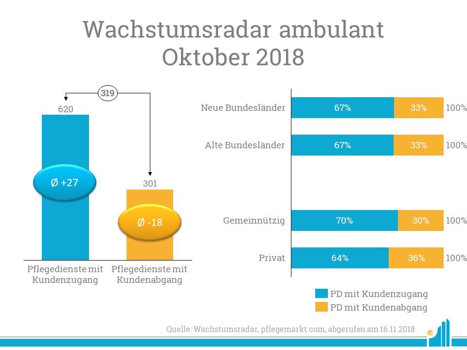 Im Wachstumsradar Oktober 2018 verzeichnete die Redaktion 620 Pflegedienste mit Kundenzu- und 301 Pflegedienste mit Kundenabgang.