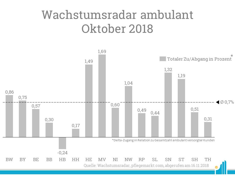 Den prozentual größten Anstieg konnte Mecklenburg-Vorpommern für sich verzeichnen, Bremen musste sogar einen Abgang hinnehmen.