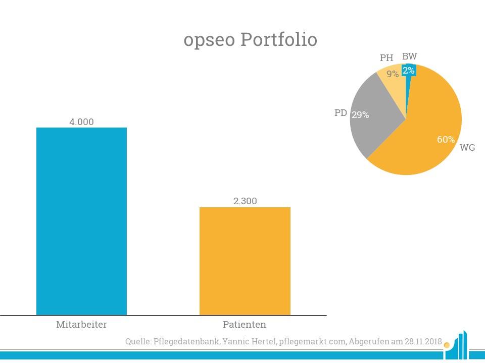 Die 2013 gegründete Unternehmensgruppe opseo verfügt über ein breites Versorgungsnetz für Intensivpflegepatienten.