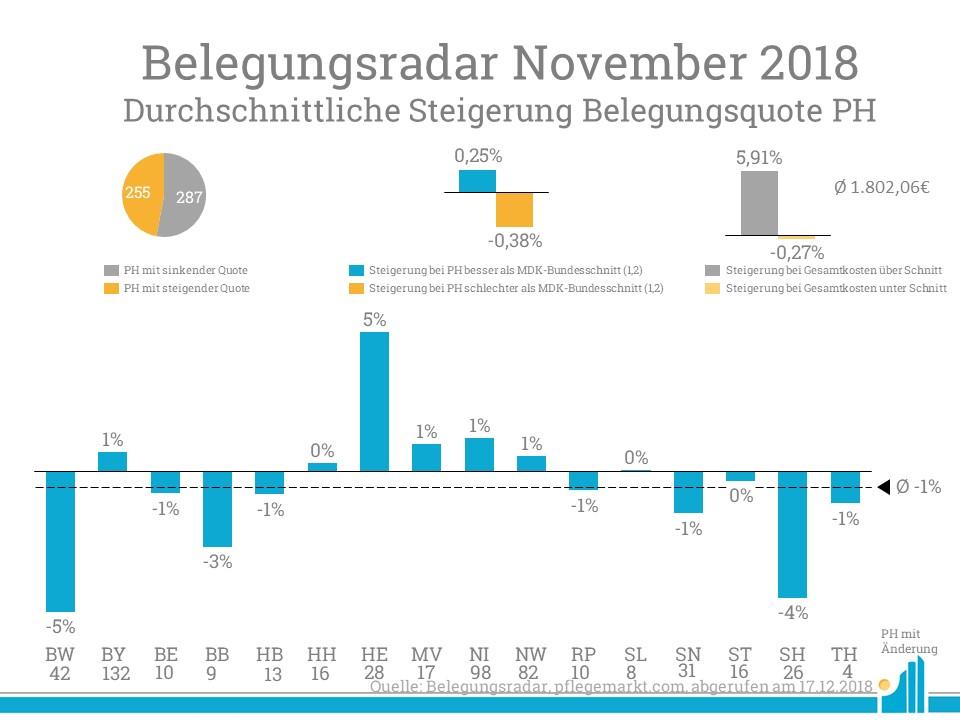 Im Belegungsradar November beträgt die durchschnittliche Steigerung minus einen Prozentpunkt.