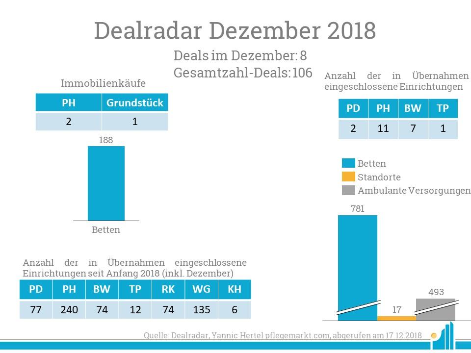 Der Dealradar im Monat Dezember lässt das Jahr ausklingen.